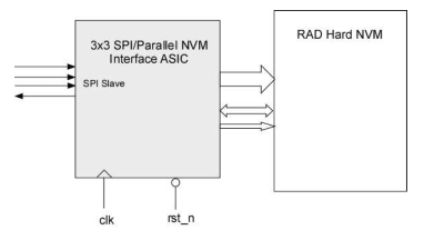 Parallel to SPI